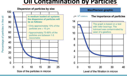 Improve Equipment Reliability and Reduce Costs with Clean Oil