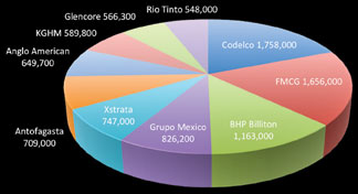 5-TopTenProducingCompaniesGraph