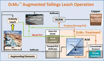 2-Figure-4A---Enhanced-Tailings-Production