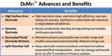 6-Figure-5---Advances-and-Benefits