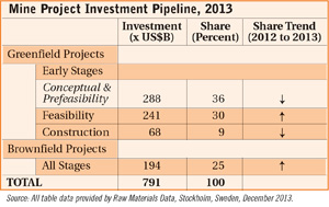 Mine Project Investment Pipeline, 2013