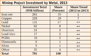 Mining Project Investment by Metal, 2013