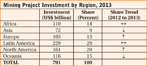 Mining Project Investment by Region, 2013