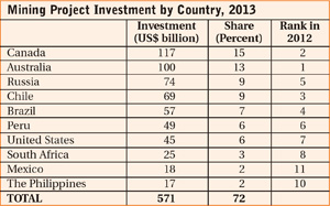 Mining Project Investment by Country, 2013