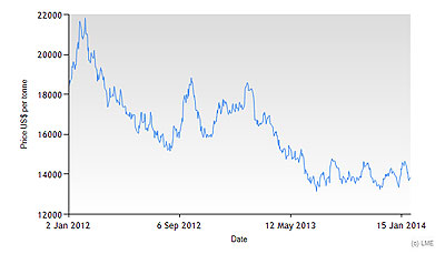 Nickel-Prices-Jan-2012-Jan-2014