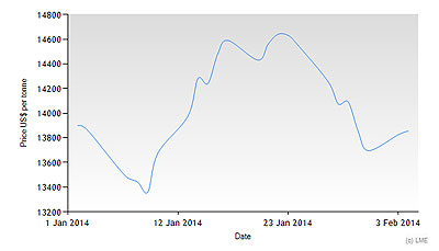 Nickel-Prices-Jan-2014