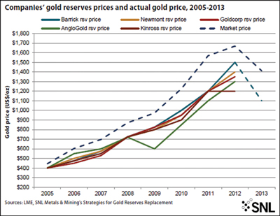 Companies gold reserves prices and actual gold price, 2005-2013