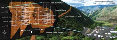If Continental Gold succeeds, Colombia will have a modern underground mine accessing a mountain of gold from a 1-km ramp.