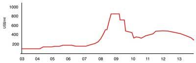 Figure 1—Potash price trends, 2003-2013 ($/mt spot).