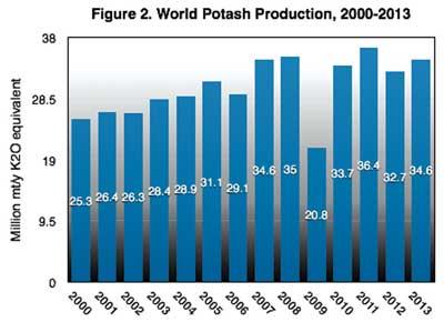 Figure 2—World potash production, 2000-2013.
