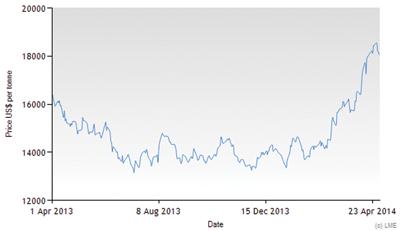 Markets Nickel-Prices