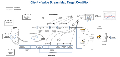 Value-Stream-Map-Target-Condition