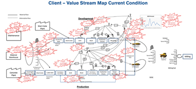 Value-Stream-Map-current-condition