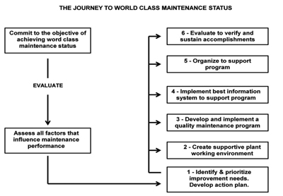 Figure 1 – After evaluating current maintenance performance
