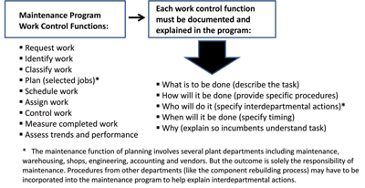 Figure 2 – It can never be assumed that all maintenance personnel understand every aspect of their program, nor can it be assumed that every plant department understands how they can most effectively support the main- tenance effort.