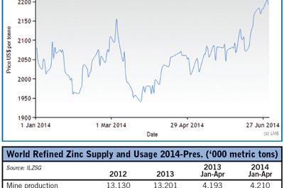 Zinc Moves into Deficit Territory