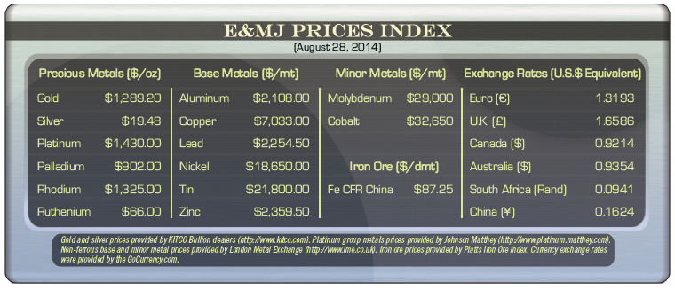 Markets prices