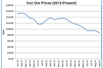 Iron Ore Prices Slump to Multiyear Lows