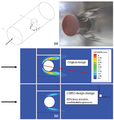 Figure 3—Erosion attack due to horseshoe vortices in a cylinder-in-pipe protrusion configuration: (a) cylinder in slurry pipe configuration and erosion damage after; (b) a CSIRO design achieved approximately four times reduction in erosion.