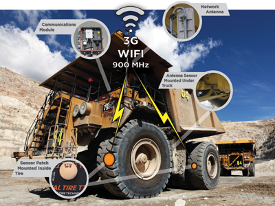 The TTT components installed on a haul truck report vital information on tire performance.