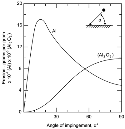Figure 2—Erosion on material surface for ductile (Al) and brittle materials (Al2O3) as a function of particle impact angle at a given velocity.