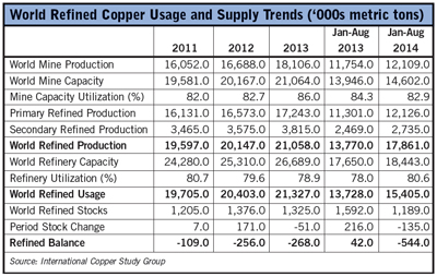 Copper Market Moves Into Deficit