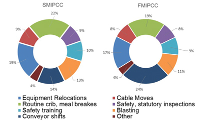 Figure 2—Breakdown of process downtime for SMIPCC and FMIPCC systems.