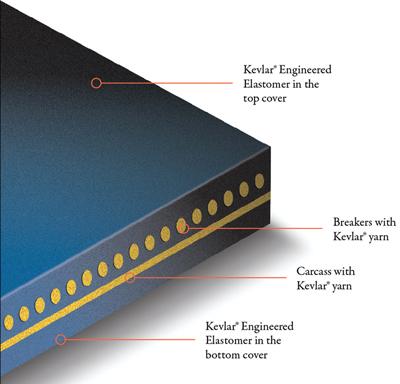 Details of typical belt construction using Kevlar fiber.