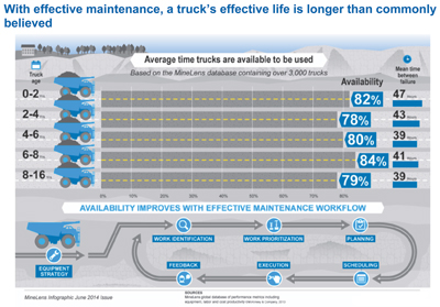 The query for haul truck performance did not show much change in availability over time.