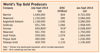 World's Top Gold Producers