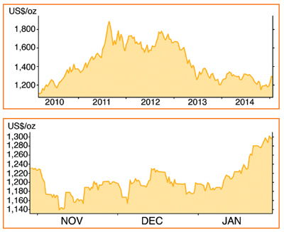 Five-year (upper) and last-quarter (lower) gold price movements. Source: BullionVault