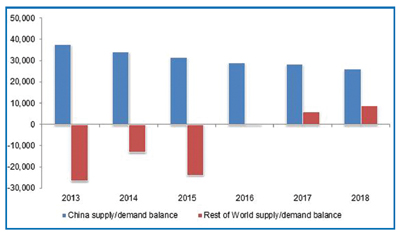 Year on year supply/demand balance for rare earths, 2013 to 2018 (mt REO, Source: Roskill).