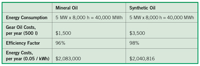 Mineral Oil vs Synthetic Oil comparison chart