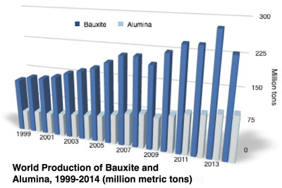World Production of Bauzite and Alumina, 1999-2014 Bar Chart