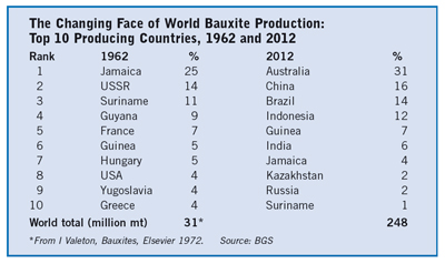 The Changing Face of World Bauxite Production Table