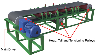 A condition monitoring system is often used to predict failures of belt conveyor system components such as major drives, idlers and pulleys.