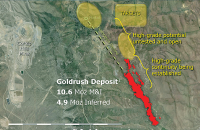 Barrick said it's Goldrush project is one of the largest gold discoveries of the last decade