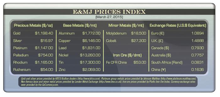 EMJ Prices Index