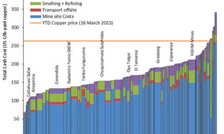 Copper Market Trends Working for Miners