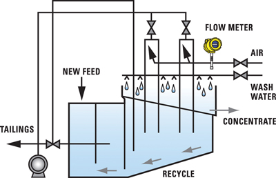 Figure 1—Typical froth flotation cell process flow with flow meter.