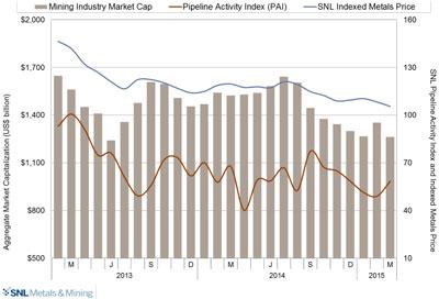 SNL Metals & Mining's Pipeline Activity Index