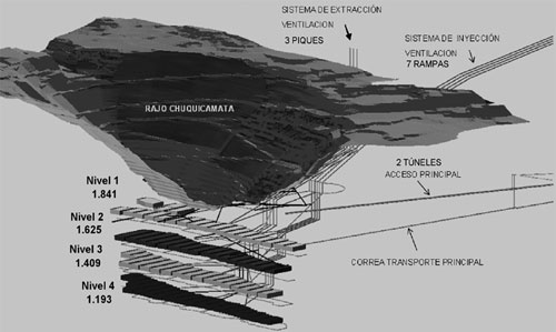 Cross-sectional view of overall layout of the Chuquicamata main pit and underground levels.