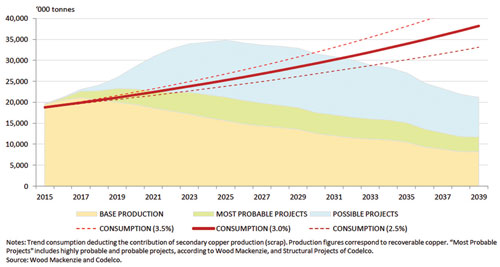 Consumption Growth in the Medium and Long Term Requires the Materialization of Most Probable and/or Possible Projects