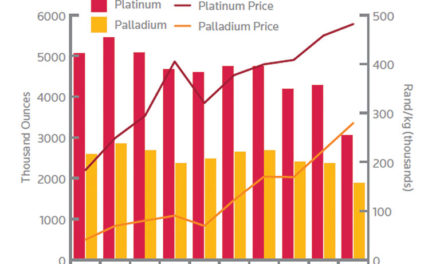 PGMs and Pricing Pressure
