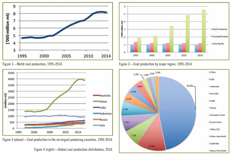 Figure 4 (right)—Global coal production distribution, 2014.