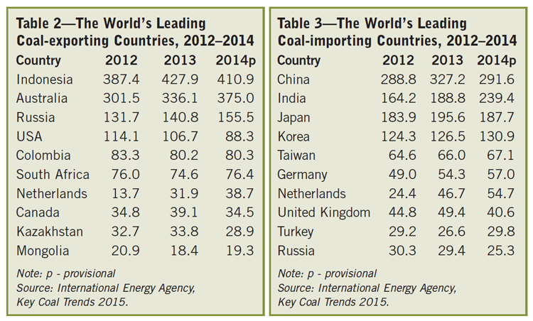 Table 2—The World's Leading Coal-exporting Countries, Table 3—The World's Leading Coal-importing Countries