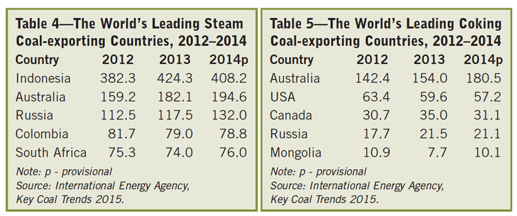 Table 4—The World's Leading Steam Coal-exporting Countries, Table 5—The World's Leading Coking Coal-exporting Countries,