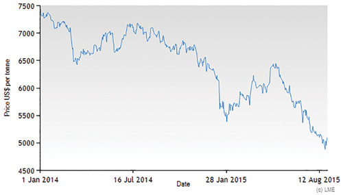 Markets LME Copper