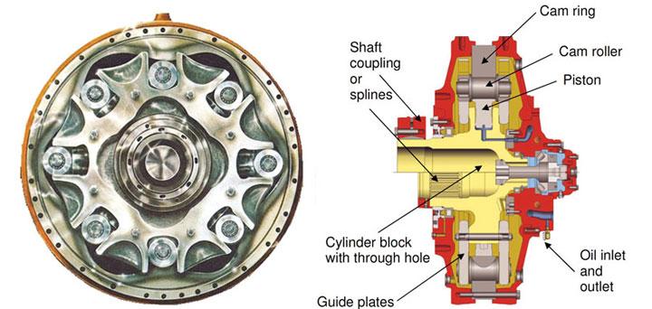 Low-speed, high-torque radial piston motor.