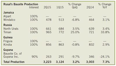 Rusal's Bauxite Production